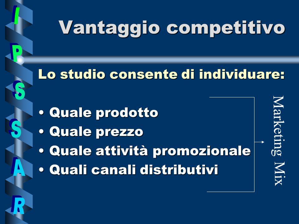 Vantaggio competitivo Lo studio consente di individuare: QualeQuale prodotto prezzo attività promozionale QualiQuali canali distributivi Marketing Mix
