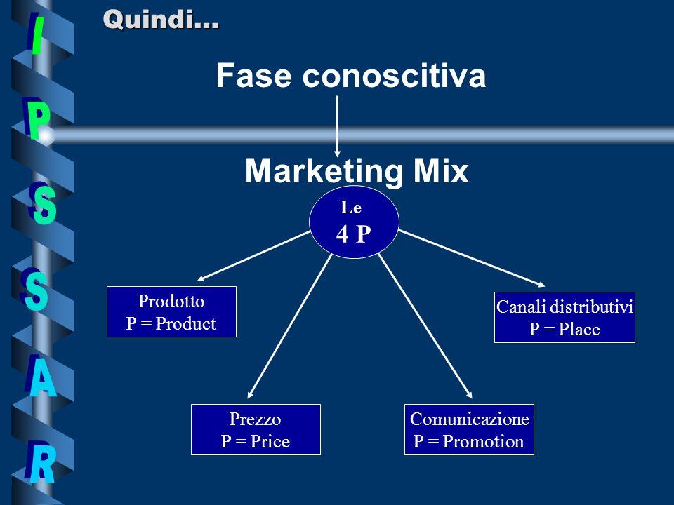 Quindi… Fase conoscitiva Marketing Mix Prodotto P = Product Comunicazione P = Promotion Prezzo P = Price Canali distributivi P = Place Le 4 P