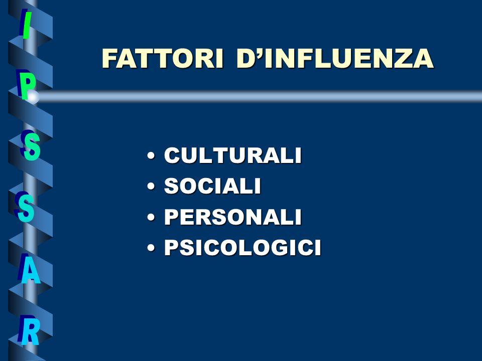 CULTURALICULTURALI SOCIALISOCIALI PERSONALIPERSONALI PSICOLOGICIPSICOLOGICI FATTORI DINFLUENZA
