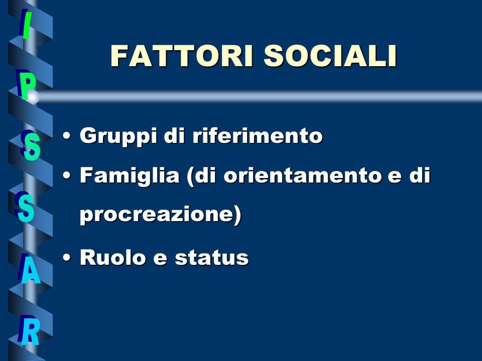 GruppiGruppi di riferimento FamigliaFamiglia (di orientamento e di procreazione) RuoloRuolo e status FATTORI SOCIALI