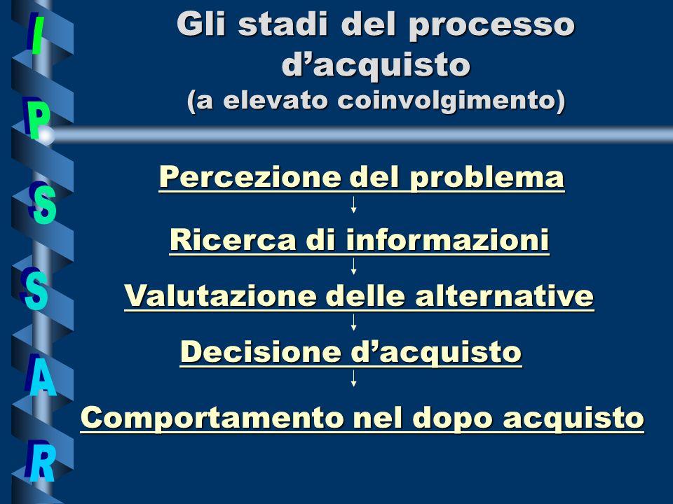 Gli stadi del processo dacquisto (a elevato coinvolgimento) Comportamento nel dopo acquisto Percezione del problema Ricerca di informazioni Valutazione delle alternative Decisione dacquisto