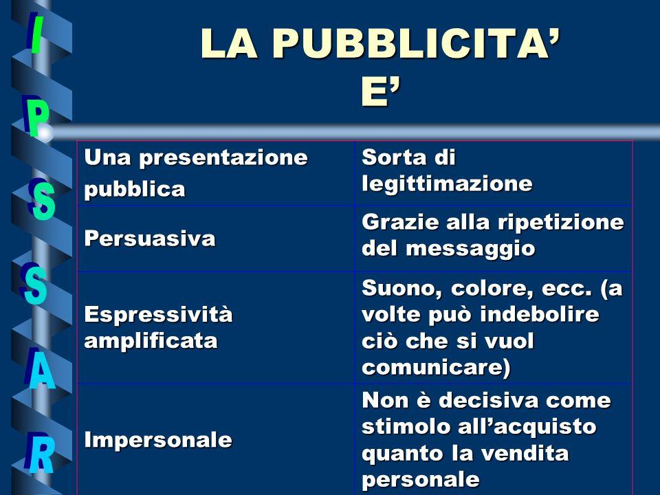 LA PUBBLICITA E Una presentazione pubblica Sorta di legittimazione Persuasiva Grazie alla ripetizione del messaggio Espressività amplificata Suono, colore, ecc.