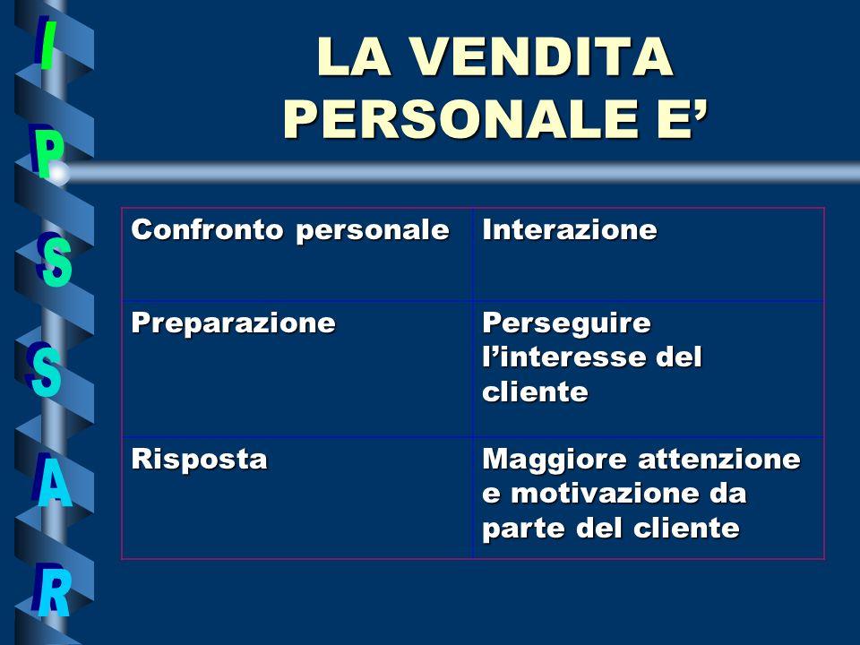LA VENDITA PERSONALE E Confronto personale Interazione Preparazione Perseguire linteresse del cliente Risposta Maggiore attenzione e motivazione da parte del cliente