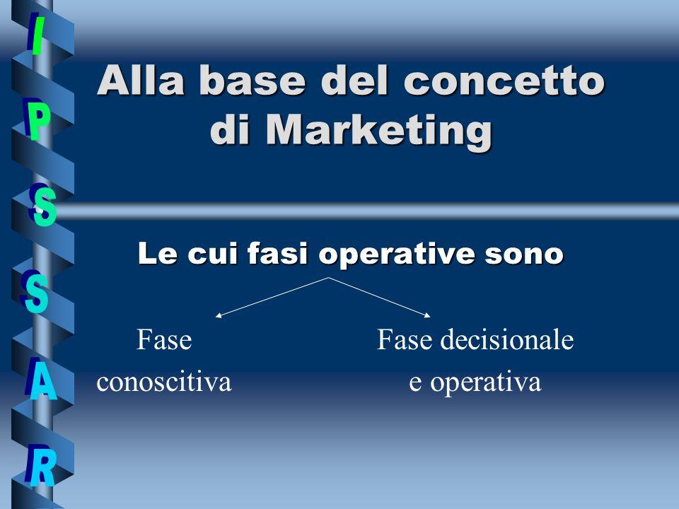 Fase conoscitiva INTERNA AnalisiAnalisi delle vendite VerificaVerifica dei vincoli e disponibilità aziendali AnalisiAnalisi del prodotto (punti di forza e punti deboli)