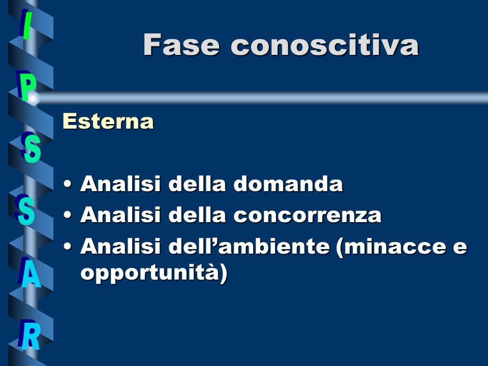 Fase conoscitiva Esterna della domanda della concorrenza dellambiente (minacce e opportunità)
