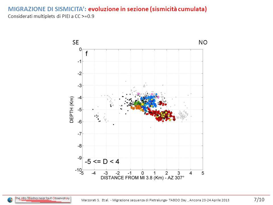 MIGRAZIONE DI SISMICITA: evoluzione in sezione (sismicità cumulata) Considerati multiplets di PIEI a CC >=0.9 SE NO Marzorati S.