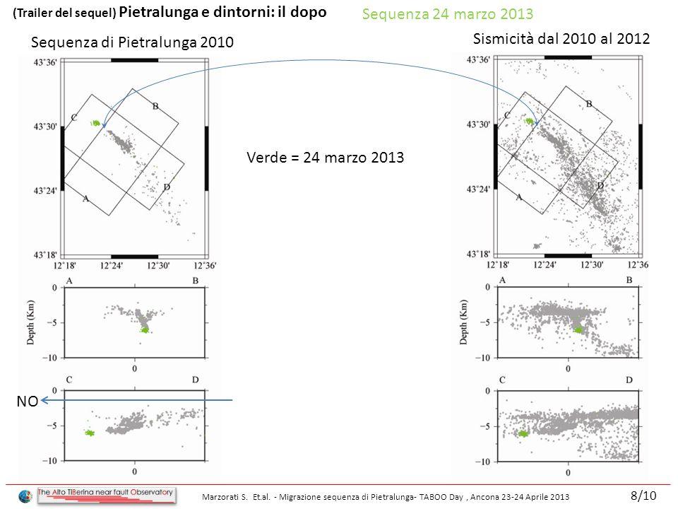 Sequenza 24 marzo 2013 Sismicità dal 2010 al 2012 Verde = 24 marzo 2013 Sequenza di Pietralunga 2010 NO (Trailer del sequel) Pietralunga e dintorni: il dopo Marzorati S.