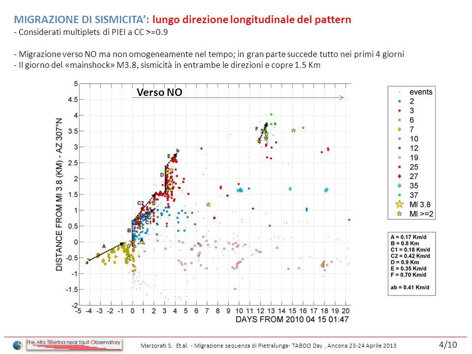 MIGRAZIONE DI SISMICITA: lungo direzione longitudinale del pattern - Considerati multiplets di PIEI a CC >=0.9 - Migrazione verso NO ma non omogeneamente nel tempo; in gran parte succede tutto nei primi 4 giorni - Il giorno del «mainshock» M3.8, sismicità in entrambe le direzioni e copre 1.5 Km Verso NO Marzorati S.