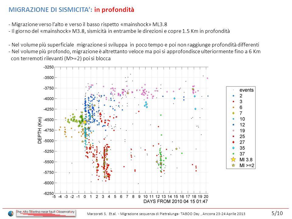MIGRAZIONE DI SISMICITA: in profondità - Migrazione verso lalto e verso il basso rispetto «mainshock» ML3.8 - Il giorno del «mainshock» M3.8, sismicità in entrambe le direzioni e copre 1.5 Km in profondità - Nel volume più superficiale migrazione si sviluppa in poco tempo e poi non raggiunge profondità differenti - Nel volume più profondo, migrazione è altrettanto veloce ma poi si approfondisce ulteriormente fino a 6 Km con terremoti rilevanti (M>=2) poi si blocca Marzorati S.