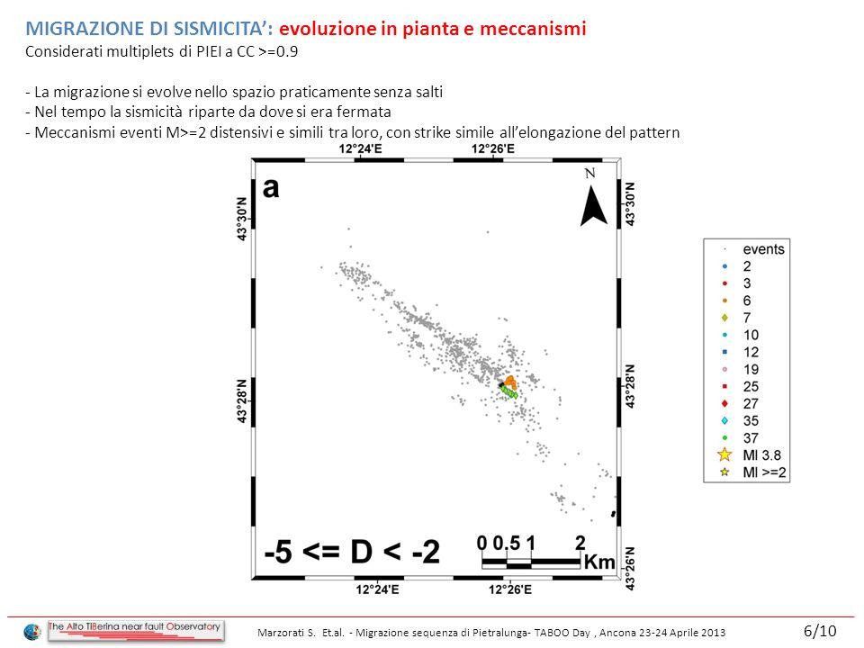 MIGRAZIONE DI SISMICITA: evoluzione in pianta e meccanismi Considerati multiplets di PIEI a CC >=0.9 - La migrazione si evolve nello spazio praticamente senza salti - Nel tempo la sismicità riparte da dove si era fermata - Meccanismi eventi M>=2 distensivi e simili tra loro, con strike simile allelongazione del pattern Marzorati S.