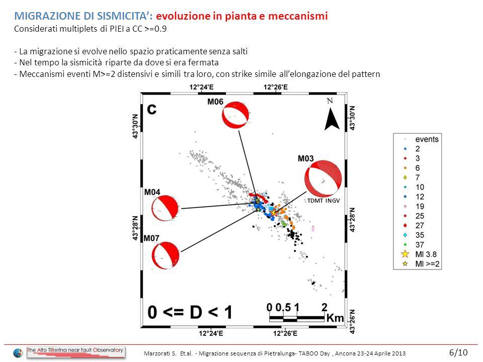 MIGRAZIONE DI SISMICITA: evoluzione in pianta e meccanismi Considerati multiplets di PIEI a CC >=0.9 - La migrazione si evolve nello spazio praticamente senza salti - Nel tempo la sismicità riparte da dove si era fermata - Meccanismi eventi M>=2 distensivi e simili tra loro, con strike simile allelongazione del pattern TDMT INGV Marzorati S.