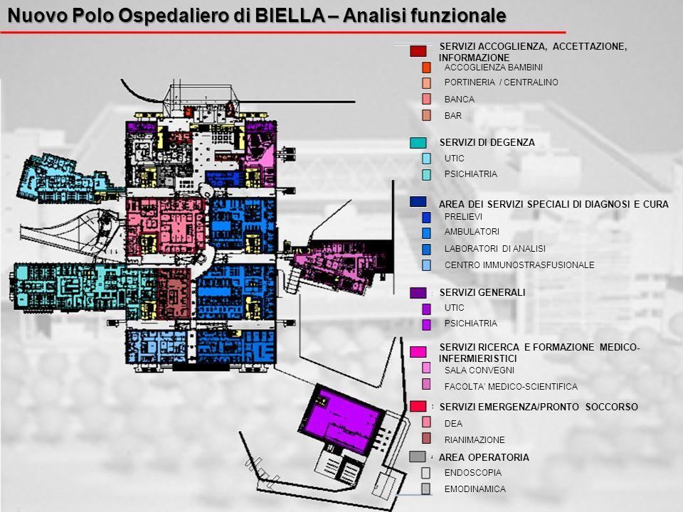 Nuovo Polo Ospedaliero di BIELLA – Analisi funzionale SERVIZI ACCOGLIENZA, ACCETTAZIONE, INFORMAZIONE AREA DEI SERVIZI SPECIALI DI DIAGNOSI E CURA SER