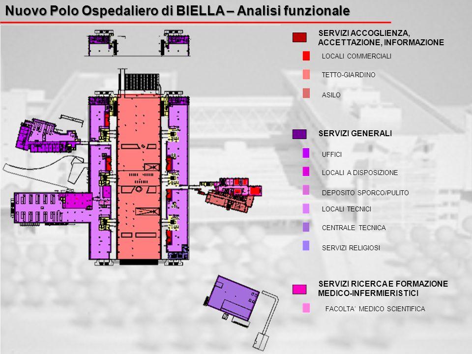 Nuovo Polo Ospedaliero di BIELLA – Analisi funzionale SERVIZI ACCOGLIENZA, ACCETTAZIONE, INFORMAZIONE SERVIZI GENERALI SERVIZI RICERCA E FORMAZIONE ME