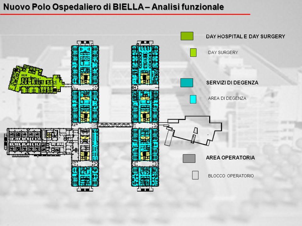 Nuovo Polo Ospedaliero di BIELLA – Analisi funzionale DAY HOSPITAL E DAY SURGERY SERVIZI DI DEGENZA AREA OPERATORIA DAY SURGERY AREA DI DEGENZA BLOCCO
