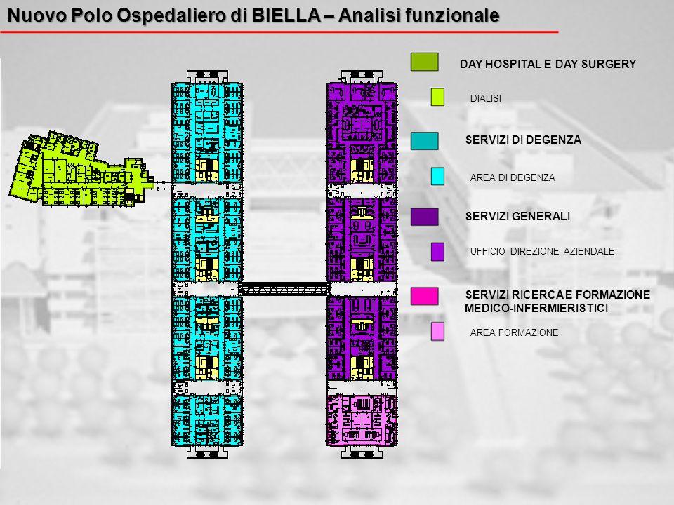 Nuovo Polo Ospedaliero di BIELLA – Analisi funzionale DAY HOSPITAL E DAY SURGERY SERVIZI DI DEGENZA SERVIZI GENERALI DIALISI UFFICIO DIREZIONE AZIENDA