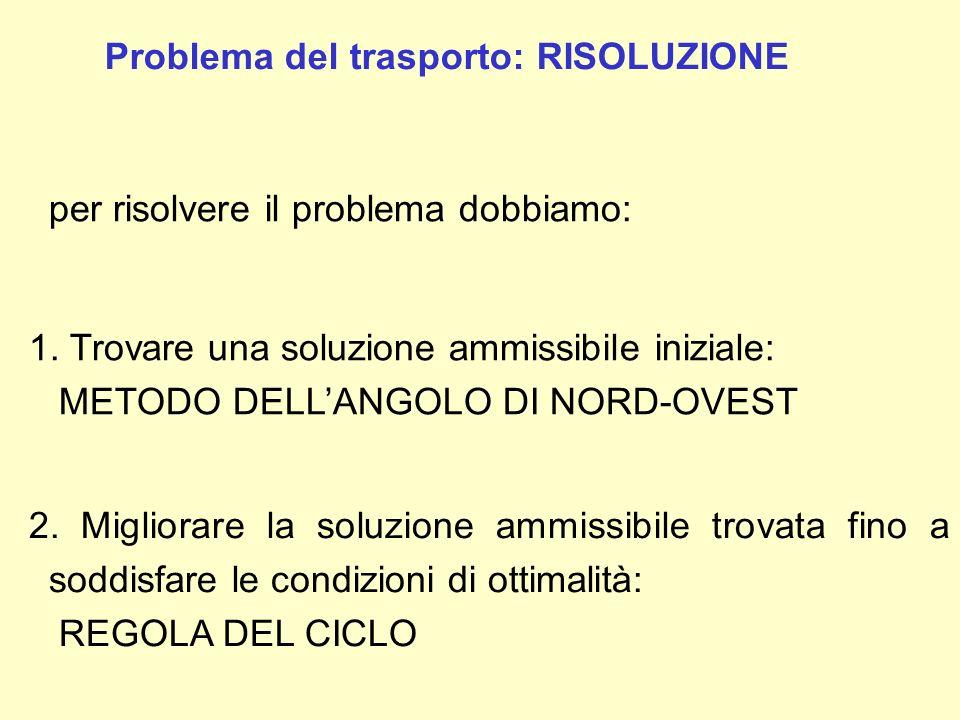 2. Migliorare la soluzione ammissibile trovata fino a soddisfare le condizioni di ottimalità: REGOLA DEL CICLO Problema del trasporto: RISOLUZIONE per