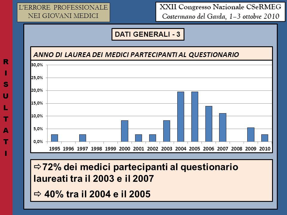 LERRORE PROFESSIONALE NEI GIOVANI MEDICI 72% dei medici partecipanti al questionario laureati tra il 2003 e il 2007 40% tra il 2004 e il 2005 DATI GENERALI - 3