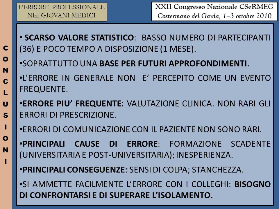 SCARSO VALORE STATISTICO: BASSO NUMERO DI PARTECIPANTI (36) E POCO TEMPO A DISPOSIZIONE (1 MESE).