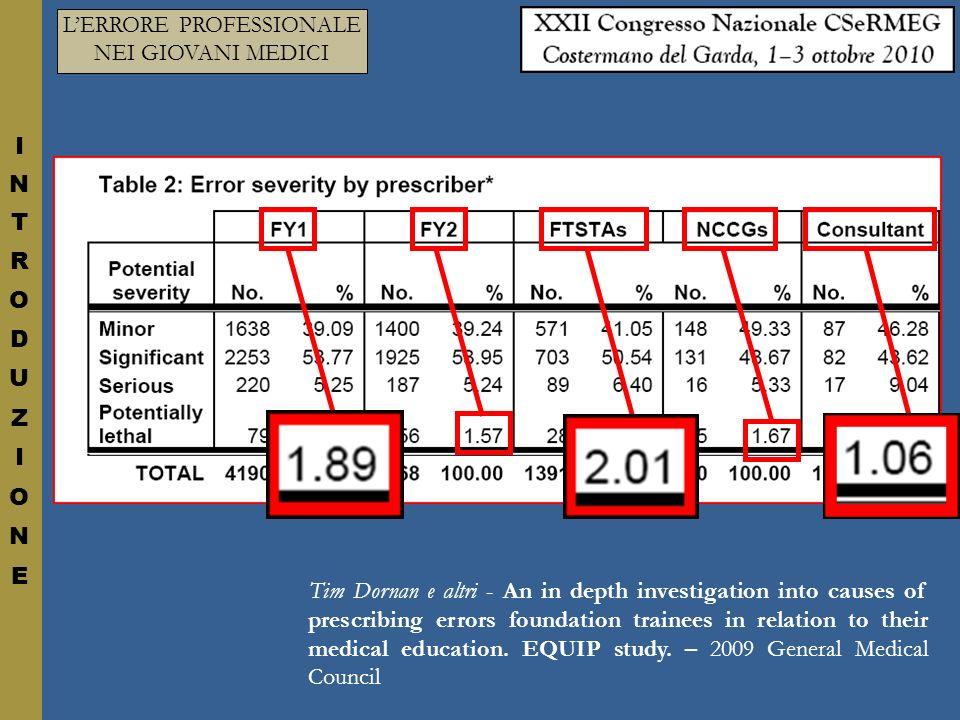 Studio di ricercatori dellISS del 2006: questionario rivolto a 173 medici di un ospedale romano.