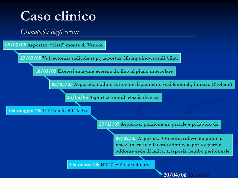 Caso clinico Cronologia degli eventi 09/02/05 Asportaz. Omento, tubercolo pubico, resez. m. retto e laterali adome, asportaz parete addome sede di fer