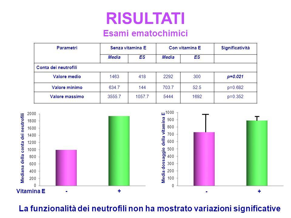 RISULTATI Esami ematochimici ParametriSenza vitamina ECon vitamina ESignificatività MediaESMediaES Conta dei neutrofili Valore medio14634182292300p=0.021 Valore minimo634.7144703.752.5p=0.682 Valore massimo3555.71057.754441692p=0.352 Mediana della conta dei neutrofili La funzionalità dei neutrofili non ha mostrato variazioni significative Vitamina E - + - + Media dossaggio della vitamina E