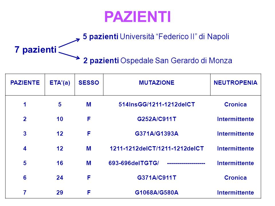PAZIENTI 7 pazienti 5 pazienti Università Federico II di Napoli 2 pazienti Ospedale San Gerardo di Monza PAZIENTEETA(a)SESSOMUTAZIONENEUTROPENIA 15M514InsGG/1211-1212delCTCronica 210FG252A/C911TIntermittente 312FG371A/G1393AIntermittente 412M1211-1212delCT/1211-1212delCTIntermittente 516M693-696delTGTG/ -------------------Intermittente 624FG371A/C911TCronica 729FG1068A/G580AIntermittente
