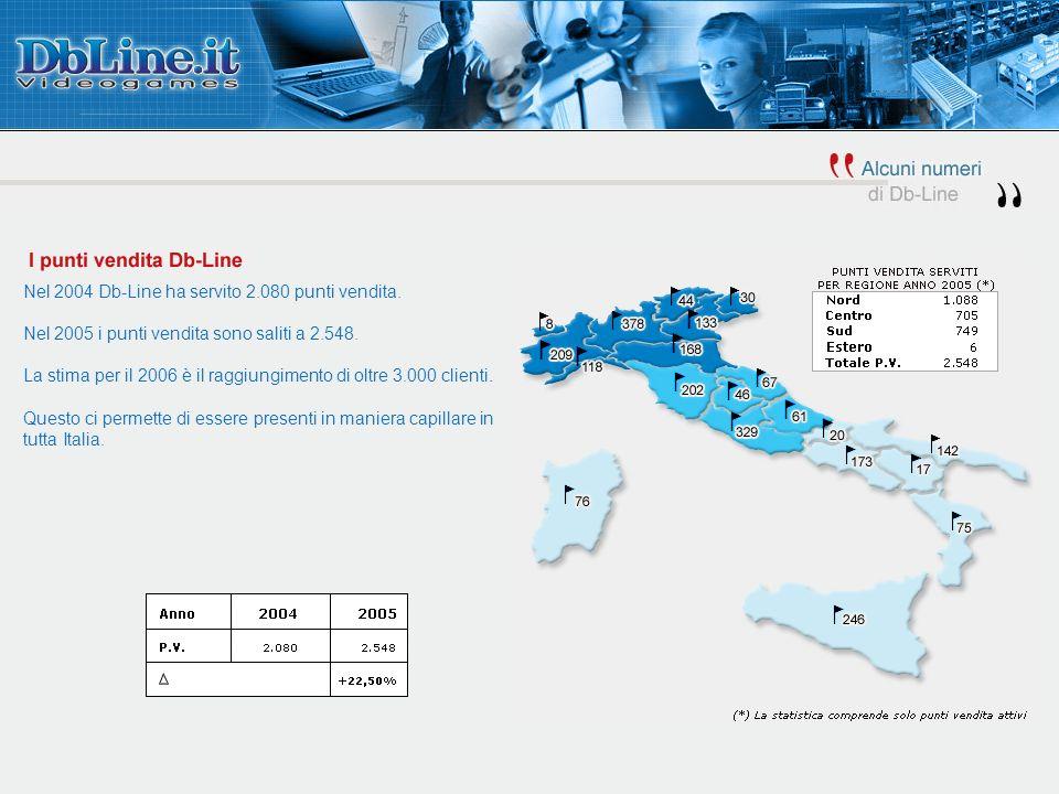 Nel 2004 Db-Line ha servito 2.080 punti vendita. Nel 2005 i punti vendita sono saliti a 2.548. La stima per il 2006 è il raggiungimento di oltre 3.000