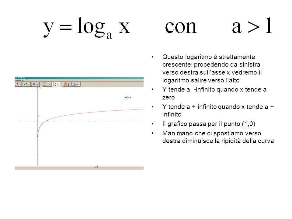 0<a<1 Questo logaritmo è strettamente decrescente: procedendo da sinistra verso destra sullasse x vedremo il logaritmo scendere verso il basso Y tende a +infinito quando x tende a zero Y tende a - infinito quando x tende a + infinito Il grafico passa per il punto (1,0) Man mano che ci spostiamo verso destra diminuisce la ripidità della curva Qualunque sia la base, il logaritmo di x passa per il punto (1,0)