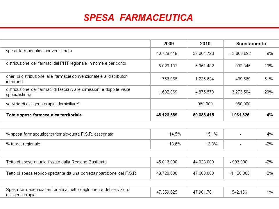 20092010Scostamento spesa farmaceutica convenzionata 40.728.41837.064.726- 3.663.692-9% distribuzione dei farmaci del PHT regionale in nome e per conto 5.029.137 5.961.482 932.34519% oneri di distribuzione alle farmacie convenzionate e ai distributori intermedi 766.965 1.236.634 469.66961% distribuzione dei farmaci di fascia A alle dimissioni e dopo le visite specialistiche 1.602.069 4.875.573 3.273.50420% servizio di ossigenoterapia domiciliare* 950.000 Totale spesa farmaceutica territoriale48.126.58950.088.415 1.961.8264% % spesa farmaceutica territoriale/quota F.S.R.