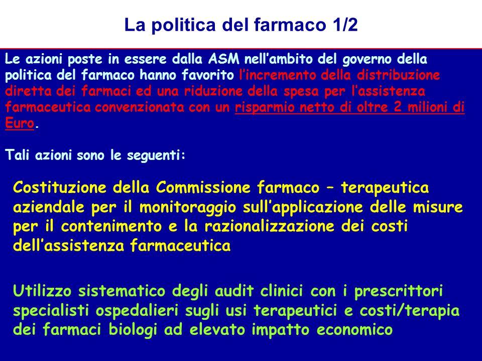 La politica del farmaco 1/2 Le azioni poste in essere dalla ASM nellambito del governo della politica del farmaco hanno favorito lincremento della distribuzione diretta dei farmaci ed una riduzione della spesa per lassistenza farmaceutica convenzionata con un risparmio netto di oltre 2 milioni di Euro.
