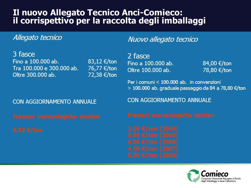 Il nuovo Allegato Tecnico Anci-Comieco: il corrispettivo per la raccolta degli imballaggi Allegato tecnico 3 fasce Fino a 100.000 ab.83,12 /ton Tra 10