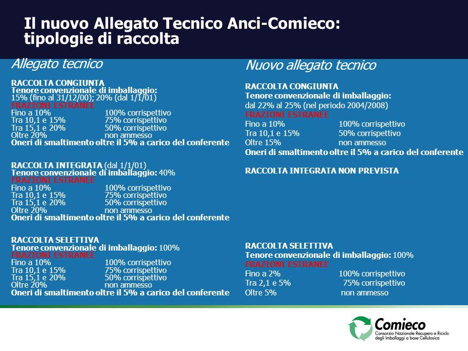 Il nuovo Allegato Tecnico Anci-Comieco: tipologie di raccolta Allegato tecnico RACCOLTA CONGIUNTA Tenore convenzionale di imballaggio: 15% (fino al 31