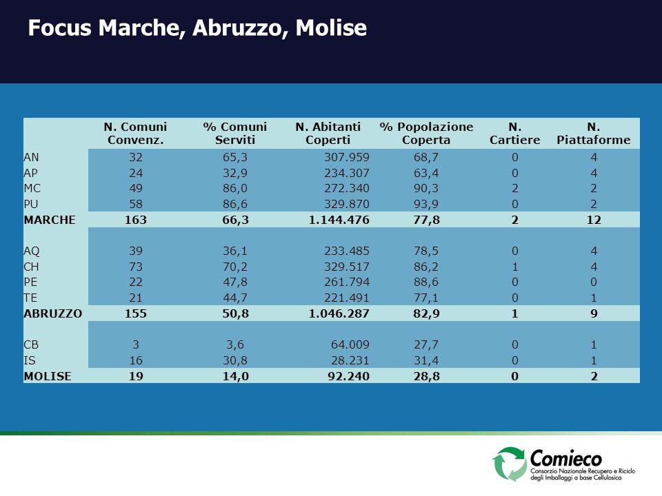 Focus Marche, Abruzzo, Molise N. Comuni Convenz. % Comuni Serviti N. Abitanti Coperti % Popolazione Coperta N. Cartiere N. Piattaforme AN3265,3307.959