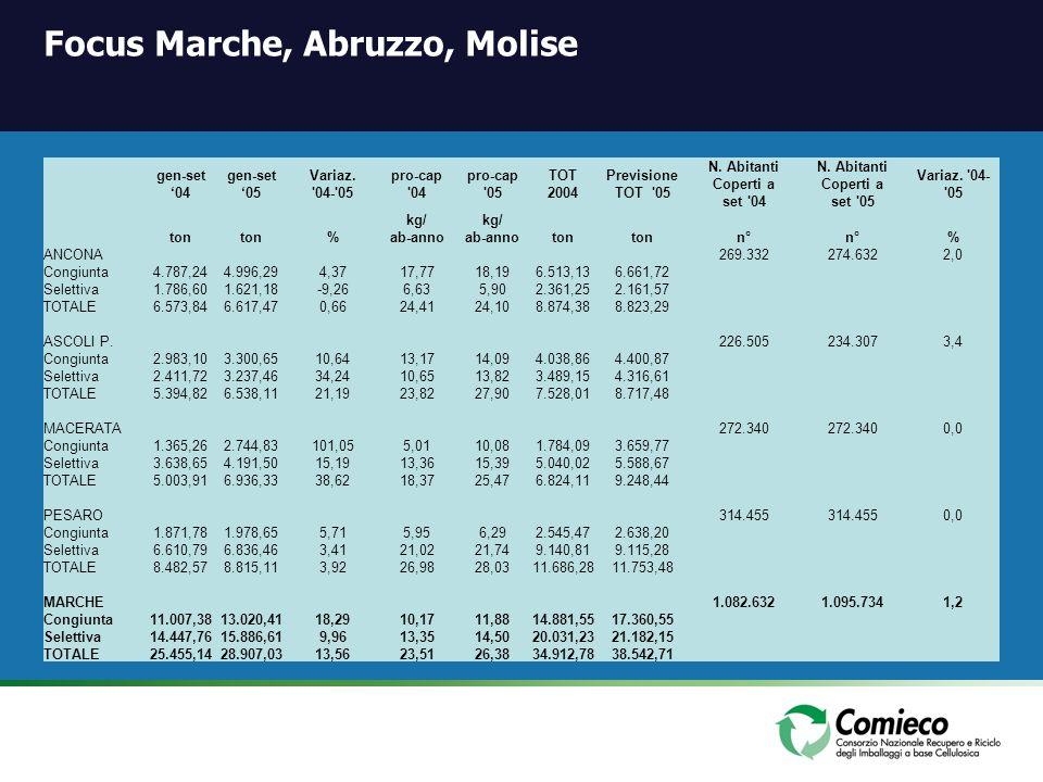 Focus Marche, Abruzzo, Molise gen-set 04 gen-set 05 Variaz. '04-'05 pro-cap '04 pro-cap '05 TOT 2004 Previsione TOT '05 N. Abitanti Coperti a set '04