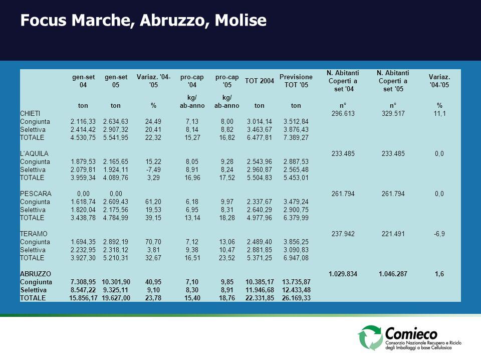 Focus Marche, Abruzzo, Molise gen-set 04 gen-set 05 Variaz. '04- '05 pro-cap '04 pro-cap '05 TOT 2004 Previsione TOT '05 N. Abitanti Coperti a set '04