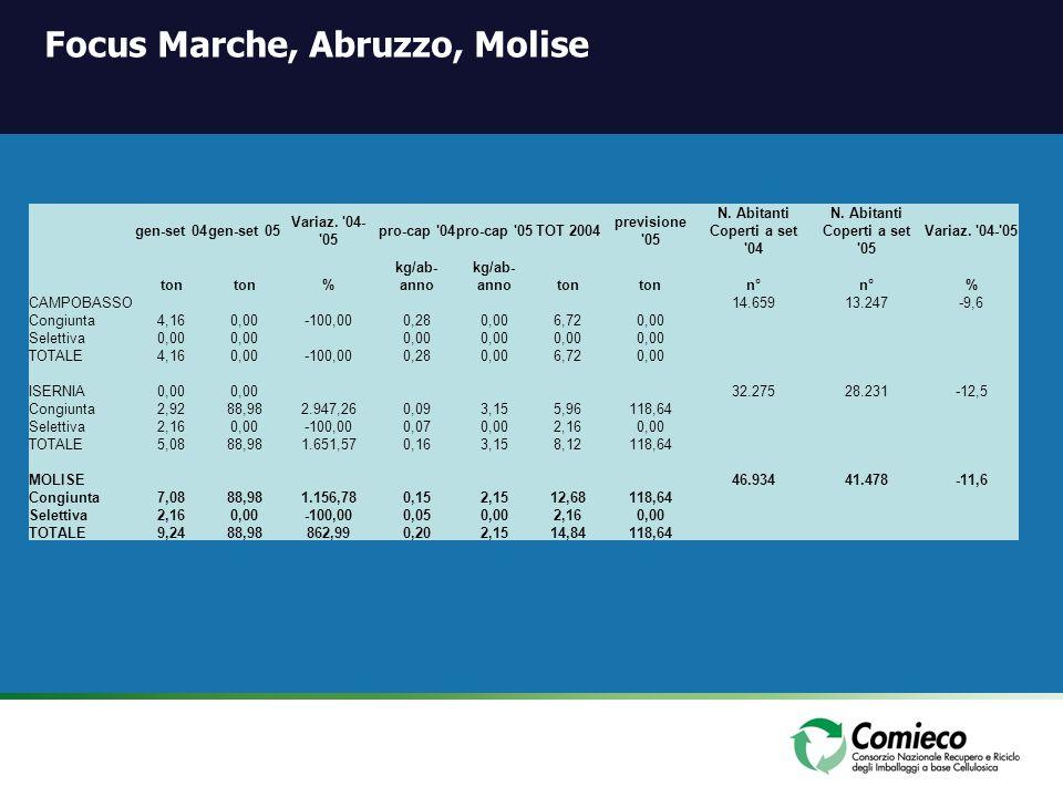 Focus Marche, Abruzzo, Molise gen-set 04gen-set 05 Variaz. '04- '05 pro-cap '04pro-cap '05TOT 2004 previsione '05 N. Abitanti Coperti a set '04 N. Abi