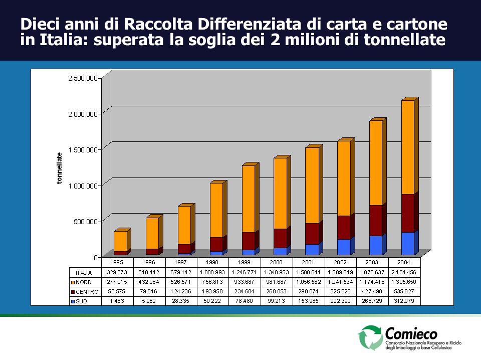 Dieci anni di Raccolta Differenziata di carta e cartone in Italia: superata la soglia dei 2 milioni di tonnellate