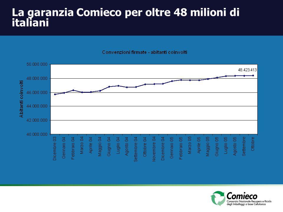 La garanzia Comieco per oltre 48 milioni di italiani