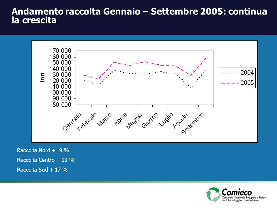 Raccolta Nord + 9 % Raccolta Centro + 13 % Raccolta Sud + 17 % * Andamento raccolta Gennaio – Settembre 2005: continua la crescita