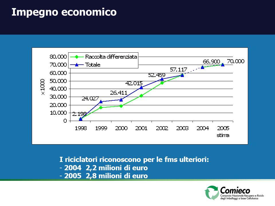 Impegno economico I riciclatori riconoscono per le fms ulteriori: - 2004 2,2 milioni di euro - 2005 2,8 milioni di euro