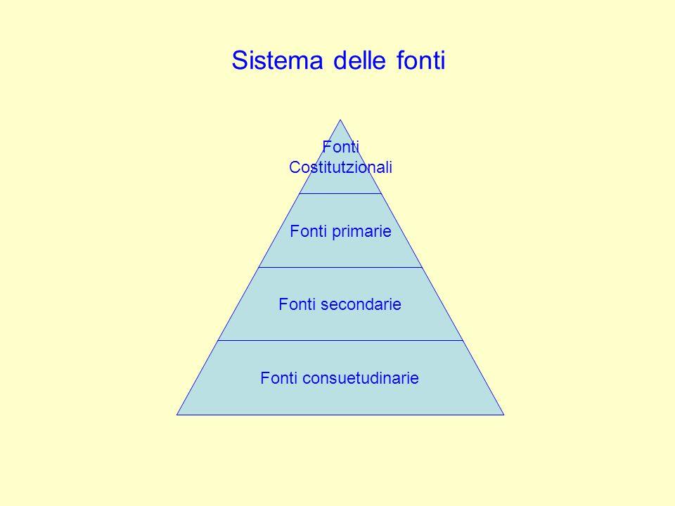 Sistema delle fonti Fonti Costitutzionali Fonti primarie Fonti secondarie Fonti consuetudinarie