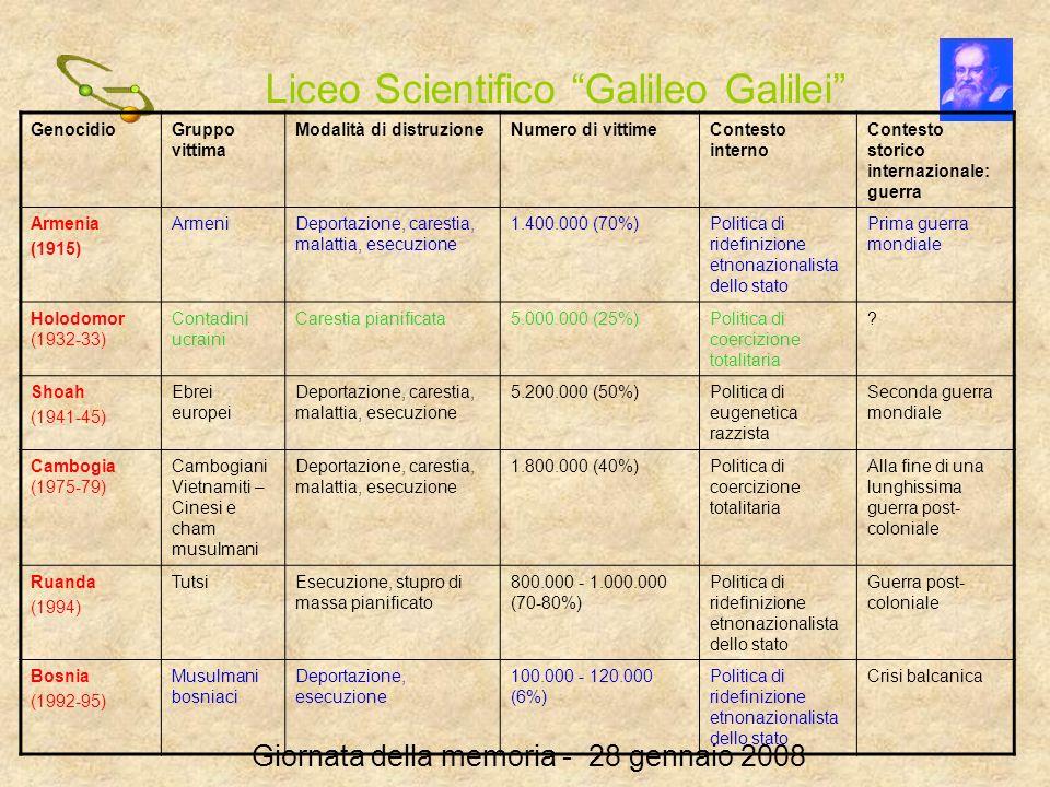 Liceo Scientifico Galileo Galilei Giornata della memoria - 28 gennaio 2008 GenocidioGruppo vittima Modalità di distruzioneNumero di vittimeContesto in