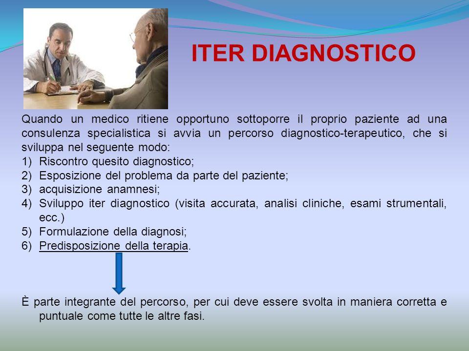 ITER DIAGNOSTICO Quando un medico ritiene opportuno sottoporre il proprio paziente ad una consulenza specialistica si avvia un percorso diagnostico-terapeutico, che si sviluppa nel seguente modo: 1)Riscontro quesito diagnostico; 2)Esposizione del problema da parte del paziente; 3)acquisizione anamnesi; 4)Sviluppo iter diagnostico (visita accurata, analisi cliniche, esami strumentali, ecc.) 5)Formulazione della diagnosi; 6)Predisposizione della terapia.