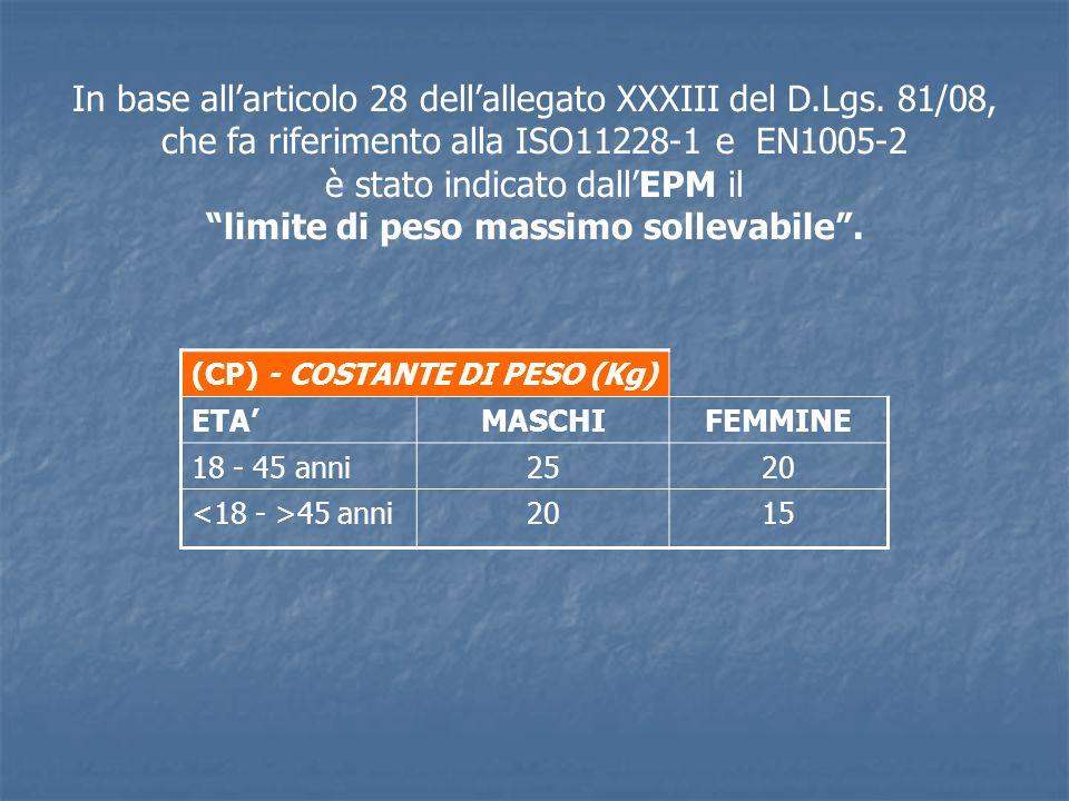 (CP) - COSTANTE DI PESO (Kg) ETAMASCHIFEMMINE 18 - 45 anni2520 45 anni2015 In base allarticolo 28 dellallegato XXXIII del D.Lgs. 81/08, che fa riferim