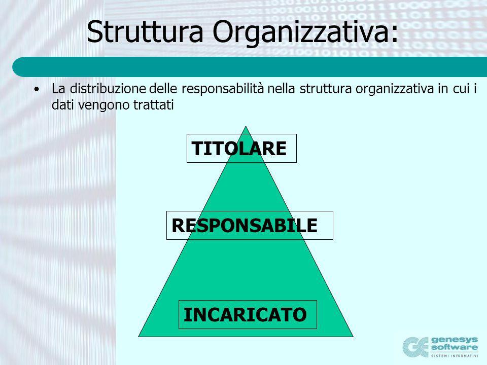 Struttura Organizzativa: La distribuzione delle responsabilità nella struttura organizzativa in cui i dati vengono trattati TITOLARE RESPONSABILE INCA