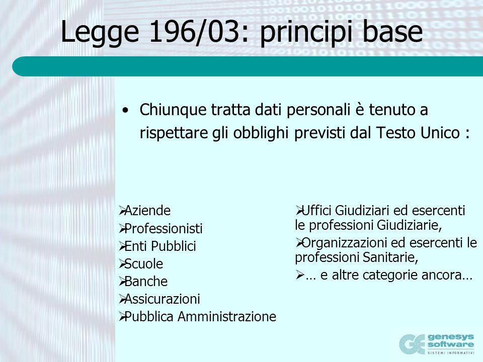 Legge 196/03: principi base Chiunque tratta dati personali è tenuto a rispettare gli obblighi previsti dal Testo Unico : Aziende Professionisti Enti P