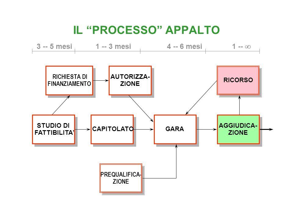 IL PROCESSO APPALTO STUDIO DI FATTIBILITA STUDIO DI FATTIBILITA CAPITOLATO GARA PREQUALIFICA- ZIONE PREQUALIFICA- ZIONE RICHIESTA DI FINANZIAMENTO RIC