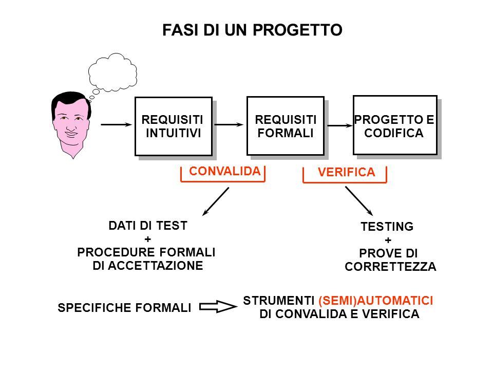 FASI DI UN PROGETTO REQUISITI INTUITIVI REQUISITI FORMALI PROGETTO E CODIFICA CONVALIDA VERIFICA DATI DI TEST + PROCEDURE FORMALI DI ACCETTAZIONE TEST