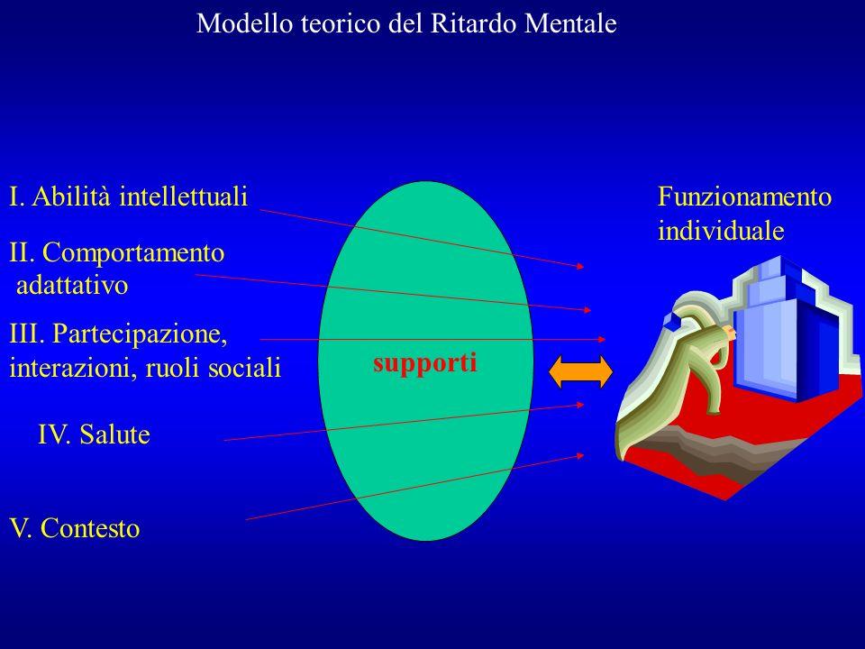 Modello teorico del Ritardo Mentale I. Abilità intellettuali II. Comportamento adattativo III. Partecipazione, interazioni, ruoli sociali IV. Salute V