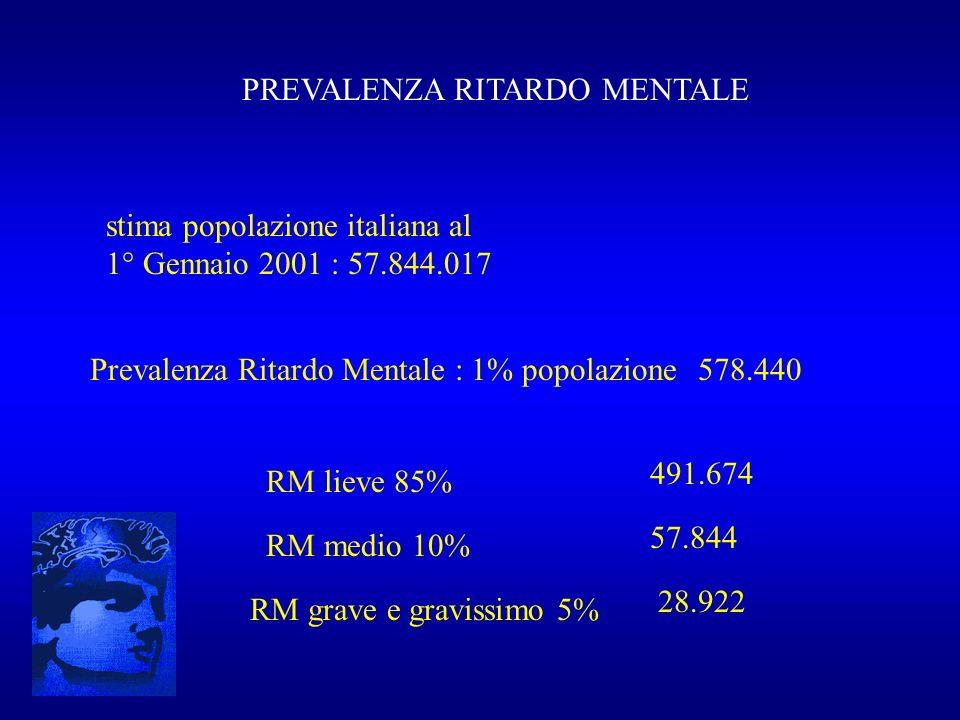 PREVALENZA RITARDO MENTALE stima popolazione italiana al 1° Gennaio 2001 : 57.844.017 Prevalenza Ritardo Mentale : 1% popolazione578.440 RM lieve 85%